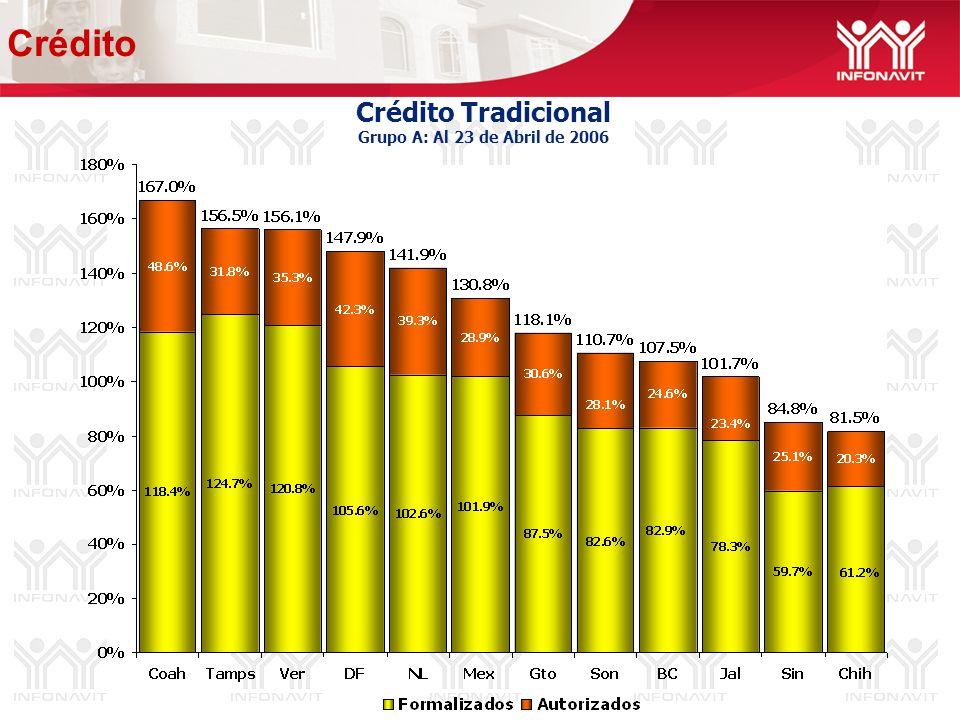 Crédito Tradicional Grupo A: Al 23 de Abril de 2006 Crédito