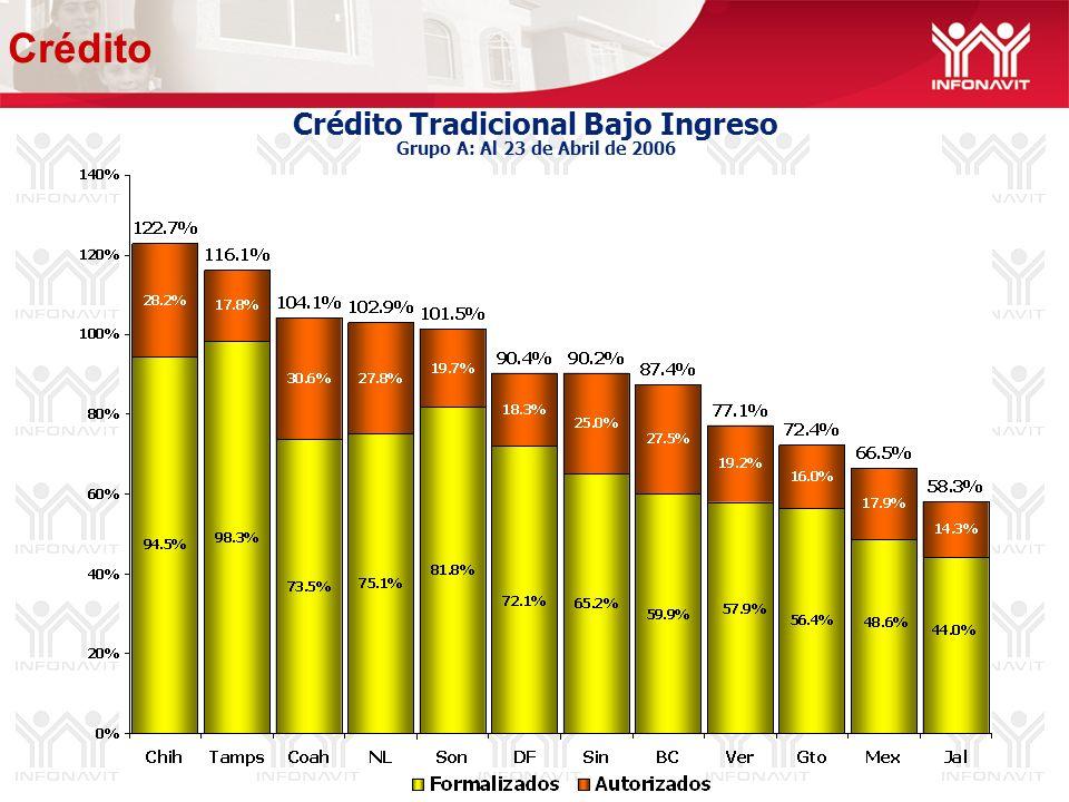 Crédito Tradicional Bajo Ingreso Grupo A: Al 23 de Abril de 2006 Crédito