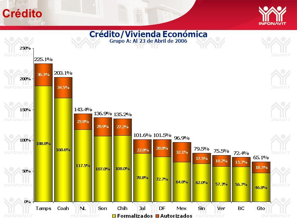 Crédito/Vivienda Económica Grupo A: Al 23 de Abril de 2006 Crédito