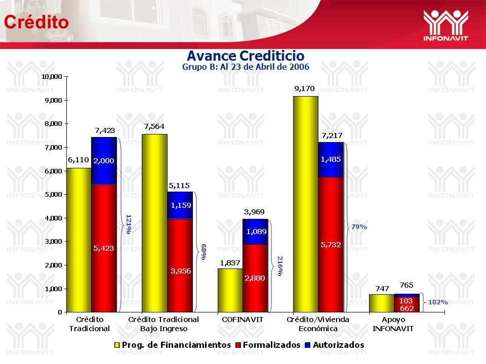 Avance Crediticio Grupo B: Al 23 de Abril de 2006 68% 102% 79% 121% 216% Crédito