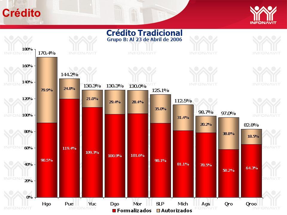 Crédito Tradicional Grupo B: Al 23 de Abril de 2006 Crédito