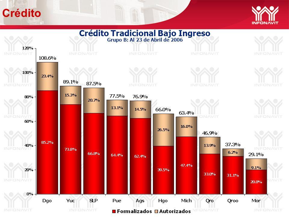 Crédito Tradicional Bajo Ingreso Grupo B: Al 23 de Abril de 2006 Crédito