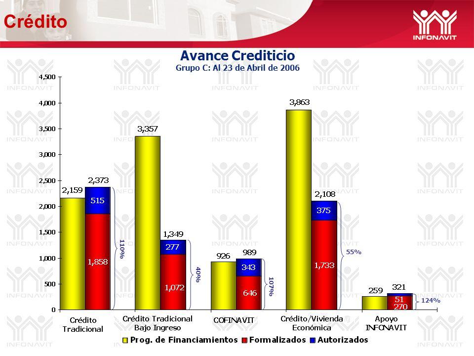 Avance Crediticio Grupo C: Al 23 de Abril de 2006 40% 55% 124% 107% 110% Crédito