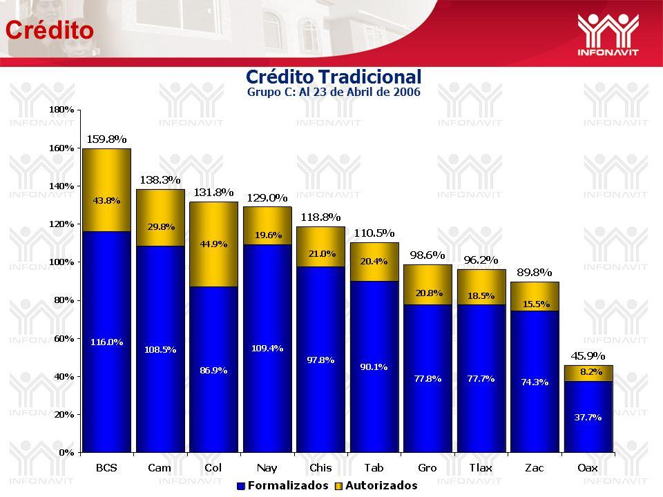Crédito Tradicional Grupo C: Al 23 de Abril de 2006 Crédito