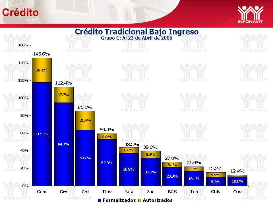 Crédito Tradicional Bajo Ingreso Grupo C: Al 23 de Abril de 2006 Crédito