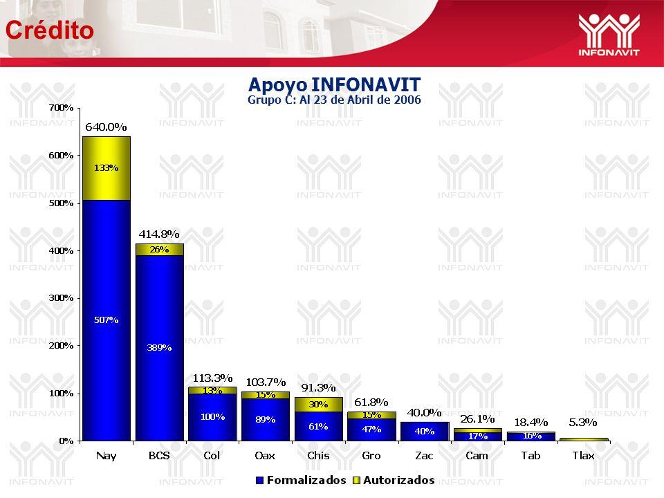 Apoyo INFONAVIT Grupo C: Al 23 de Abril de 2006 Crédito