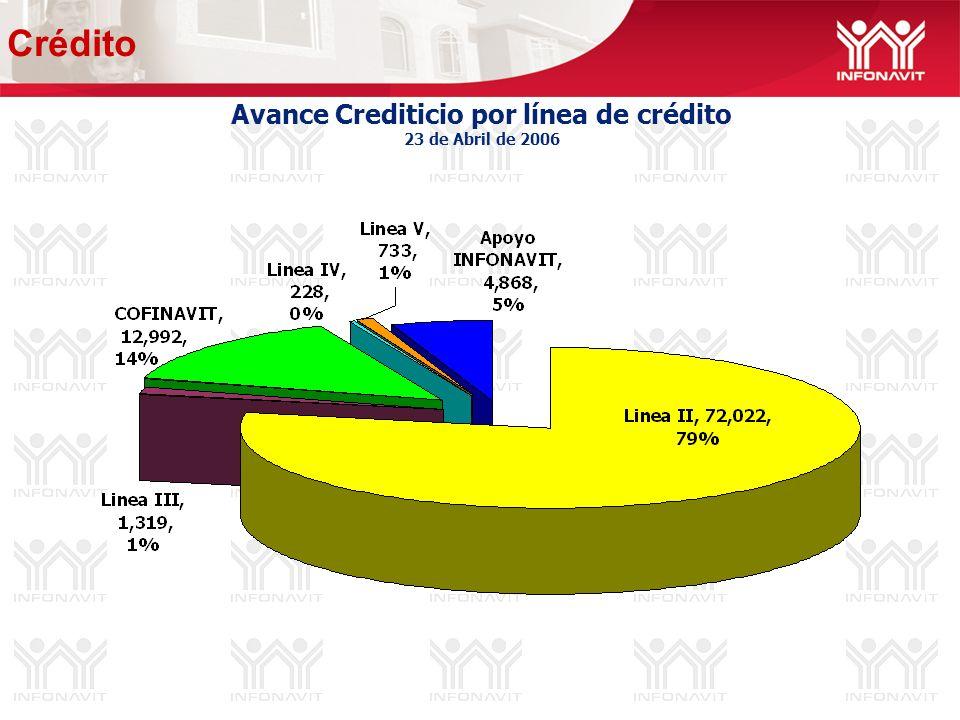 Avance Crediticio por línea de crédito 23 de Abril de 2006 Crédito