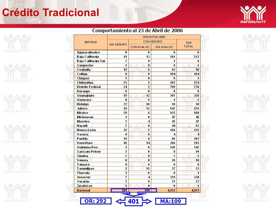 Comportamiento al 23 de Abril de 2006 MA:109 OR: 292 Crédito Tradicional 401