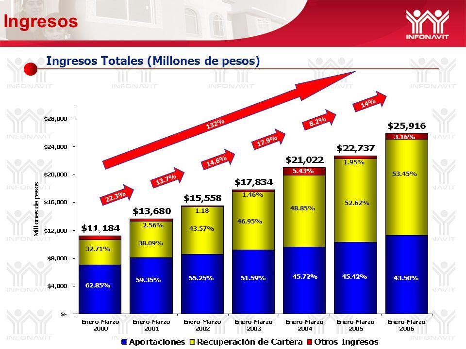 Ingresos Totales (Millones de pesos) Ingresos 14.6% 17.9% 132% 38.09% 59.35% 2.56% 43.57% 55.25% 1.46% 53.45% 43.50% 5.03% 48.85% 1.95% 51.59% 14% 46.95% 1.18 8.2% 62.85% 32.71% 6.09% 13.7% 45.72%45.42% 52.62% 5.43% 22.3% 3.16%