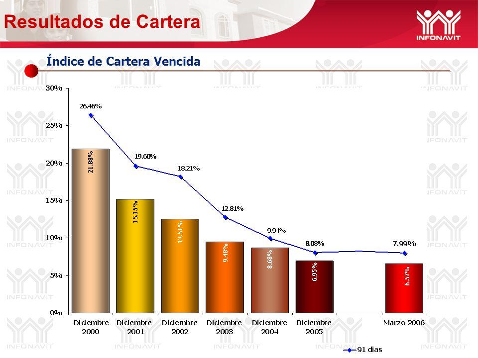 Índice de Cartera Vencida Resultados de Cartera