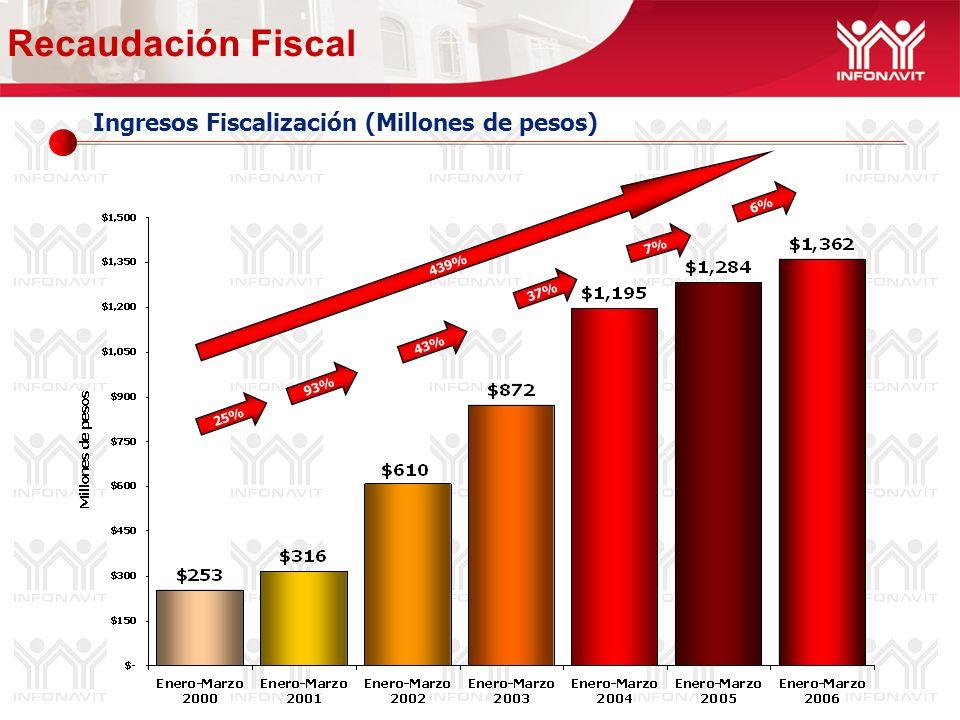 Ingresos Fiscalización (Millones de pesos) Recaudación Fiscal 439% 6% 37% 7% 43% 93% 25%