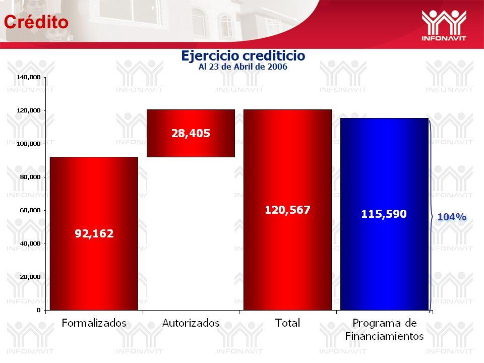 Ejercicio crediticio Al 23 de Abril de 2006 Crédito 104%