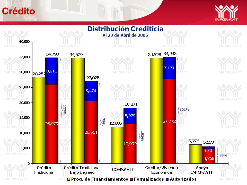 Distribución Crediticia Al 23 de Abril de 2006 88% 78% 123% 101% 152% Crédito