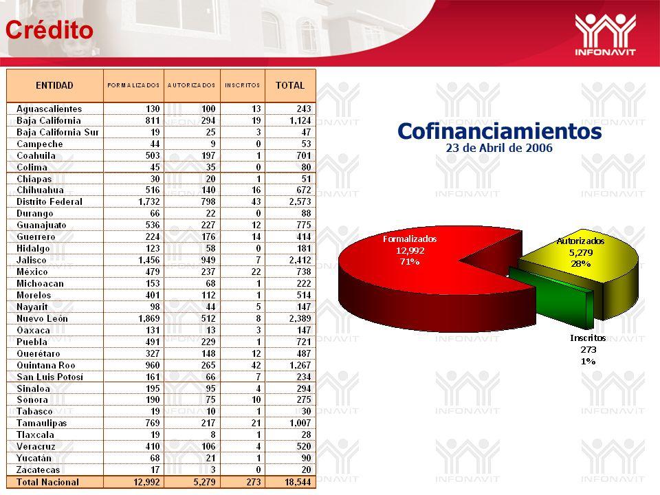 Cofinanciamientos 23 de Abril de 2006 Crédito