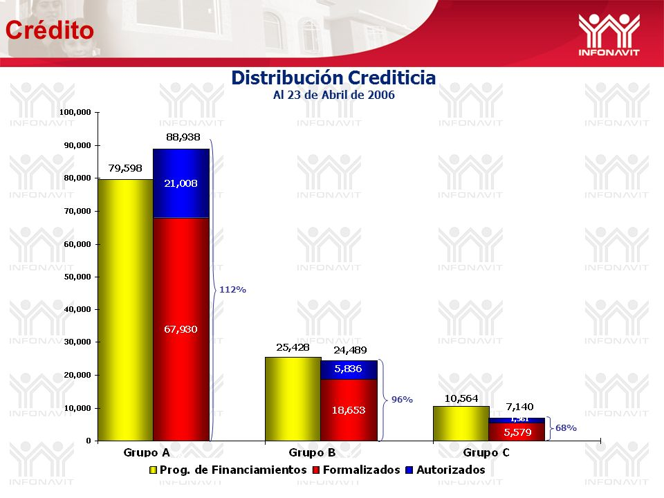 Distribución Crediticia Al 23 de Abril de 2006 112% 96% 68% Crédito