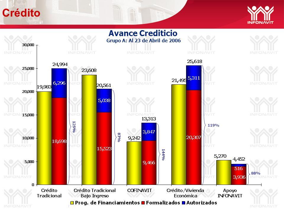 Avance Crediticio Grupo A: Al 23 de Abril de 2006 87% 119% 88% 125% 144% Crédito