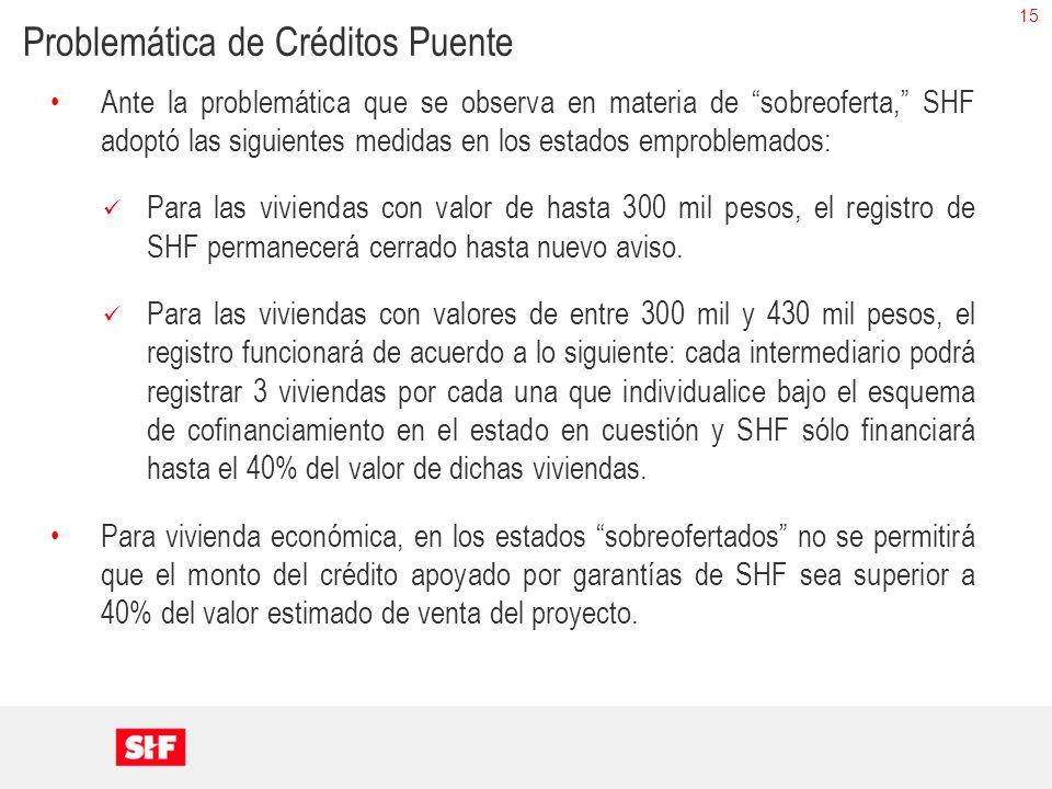 15 Ante la problemática que se observa en materia de sobreoferta, SHF adoptó las siguientes medidas en los estados emproblemados: Para las viviendas c