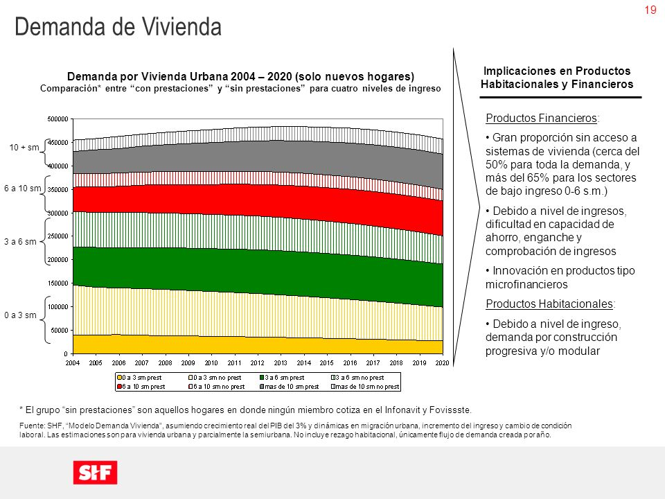 19 Fuente: SHF, Modelo Demanda Vivienda, asumiendo crecimiento real del PIB del 3% y dinámicas en migración urbana, incremento del ingreso y cambio de