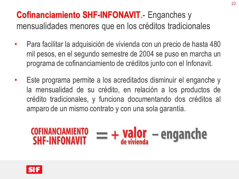 22 Cofinanciamiento SHF-INFONAVIT.- Cofinanciamiento SHF-INFONAVIT.- Enganches y mensualidades menores que en los créditos tradicionales Para facilita
