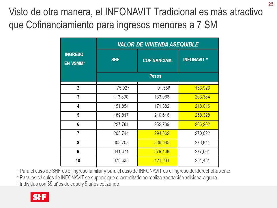 25 * Para el caso de SHF es el ingreso familiar y para el caso de INFONAVIT es el ingreso del derechohabiente * Para los cálculos de INFONAVIT se supo