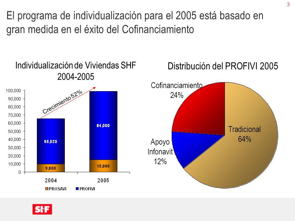 3 El programa de individualización para el 2005 está basado en gran medida en el éxito del Cofinanciamiento Crecimiento 52% Tradicional 64% Apoyo Info