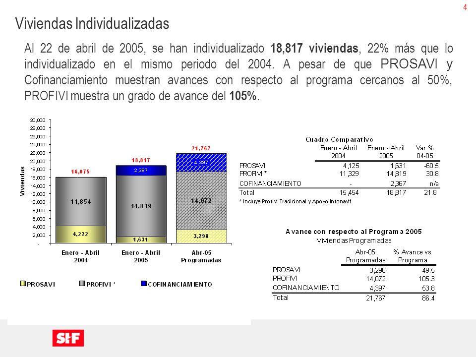 4 Al 22 de abril de 2005, se han individualizado 18,817 viviendas, 22% más que lo individualizado en el mismo periodo del 2004. A pesar de que PROSAVI