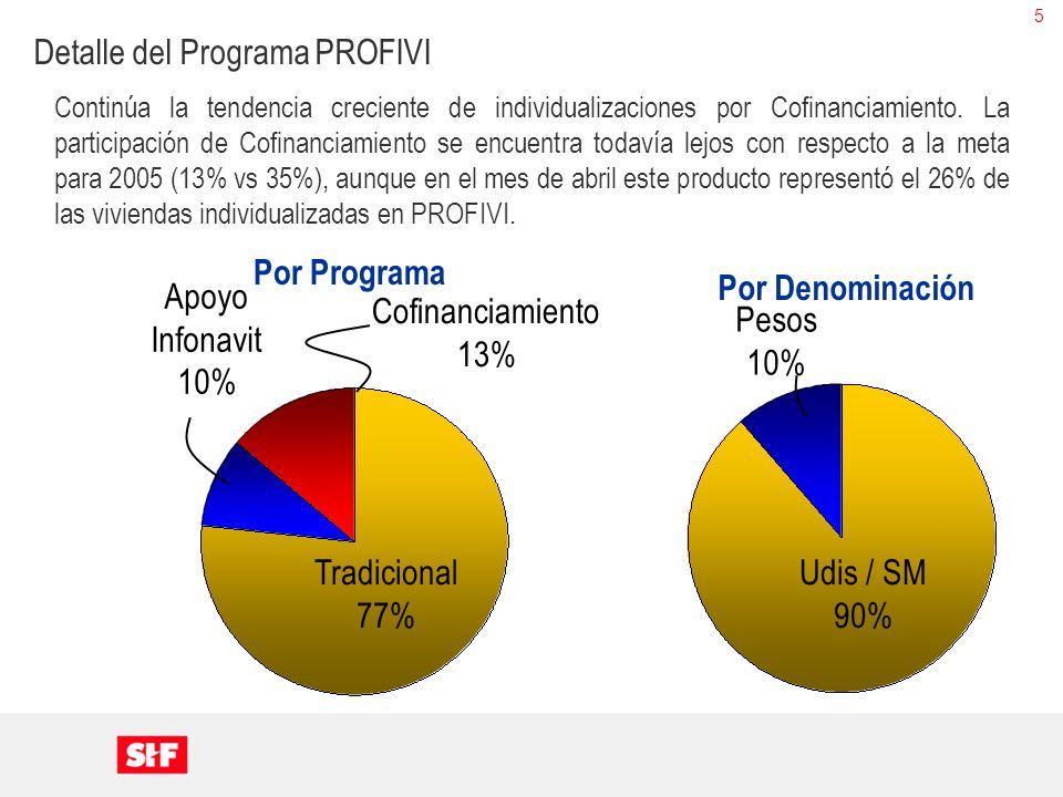 5 Por Programa Tradicional 77% Apoyo Infonavit 10% Cofinanciamiento 13% Udis / SM 90% Pesos 10% Por Denominación Continúa la tendencia creciente de in