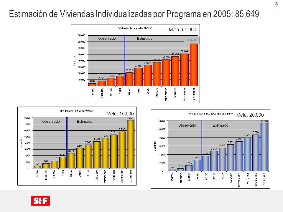 6 Estimación de Viviendas Individualizadas por Programa en 2005: 85,649 ObservadoEstimado ObservadoEstimado Meta: 64,000 Meta: 20,000 ObservadoEstimad