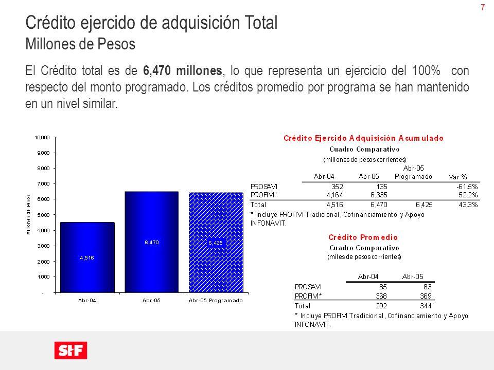 7 Crédito ejercido de adquisición Total Millones de Pesos El Crédito total es de 6,470 millones, lo que representa un ejercicio del 100% con respecto