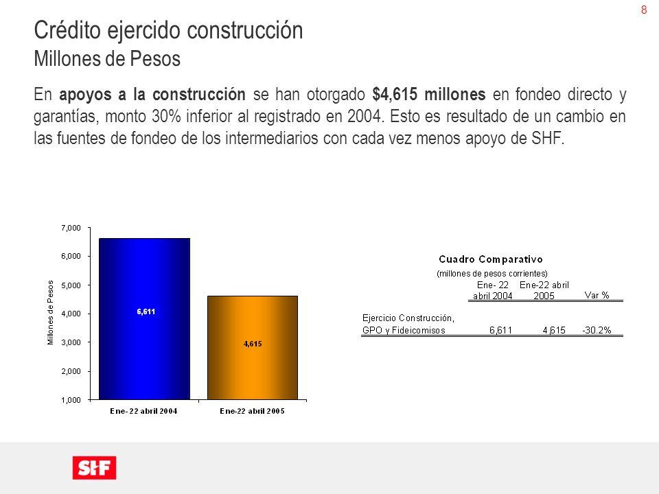 8 Crédito ejercido construcción Millones de Pesos En apoyos a la construcción se han otorgado $4,615 millones en fondeo directo y garantías, monto 30%