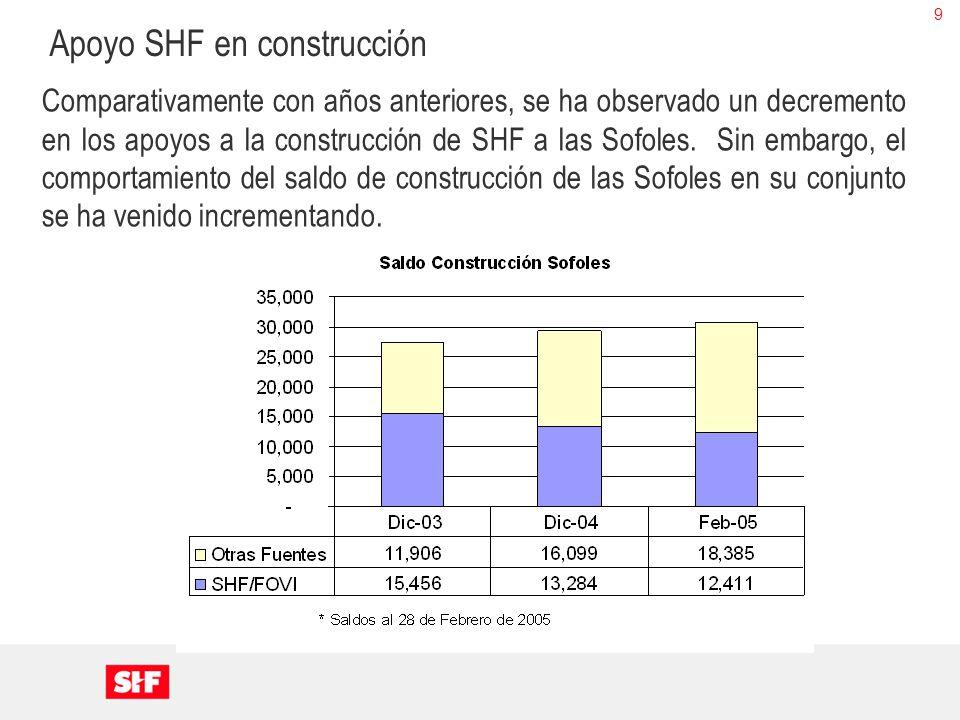 9 Comparativamente con años anteriores, se ha observado un decremento en los apoyos a la construcción de SHF a las Sofoles. Sin embargo, el comportami