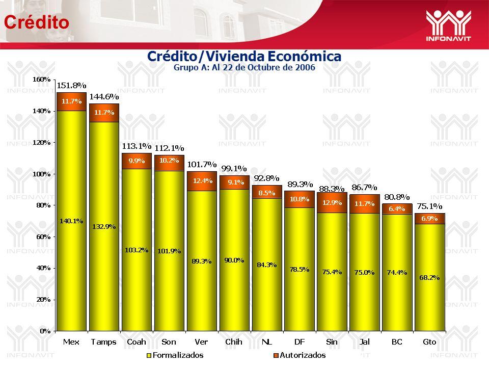 Crédito/Vivienda Económica Grupo A: Al 22 de Octubre de 2006 Crédito