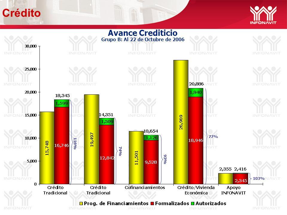 Avance Crediticio Grupo B: Al 22 de Octubre de 2006 74% 103% 77% 116% 93% Crédito