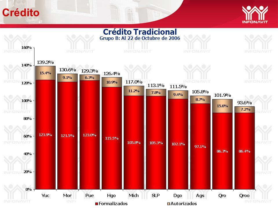 Crédito Tradicional Grupo B: Al 22 de Octubre de 2006 Crédito