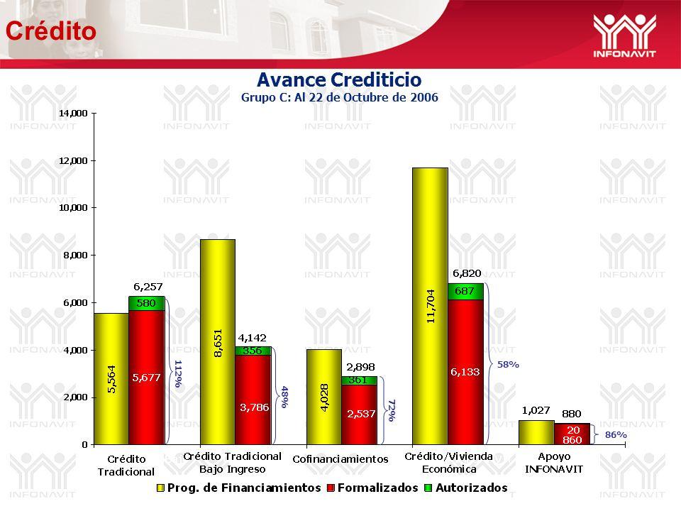 Avance Crediticio Grupo C: Al 22 de Octubre de 2006 48% 58% 86% 72% 112% Crédito