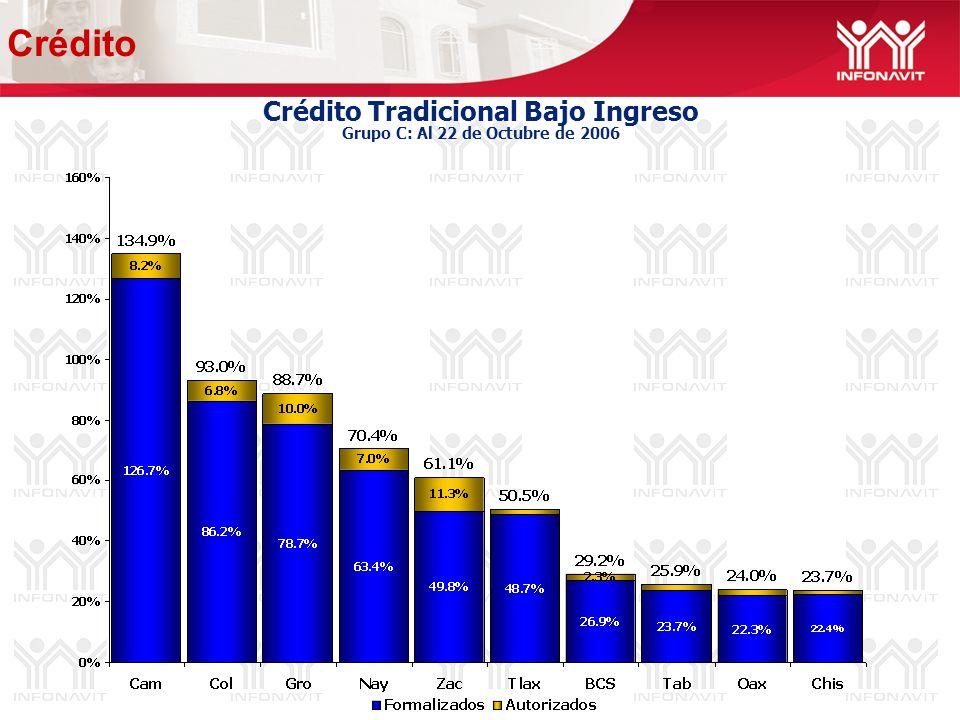 Crédito Tradicional Bajo Ingreso Grupo C: Al 22 de Octubre de 2006 Crédito
