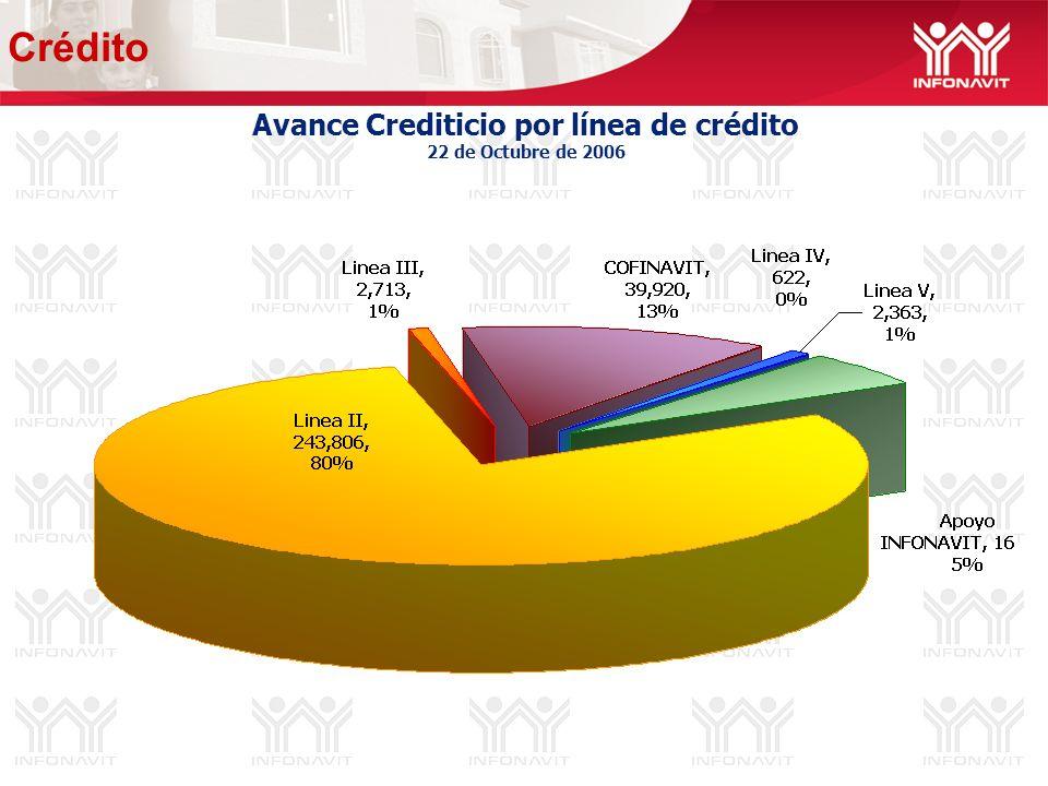 Avance Crediticio por línea de crédito 22 de Octubre de 2006 Crédito