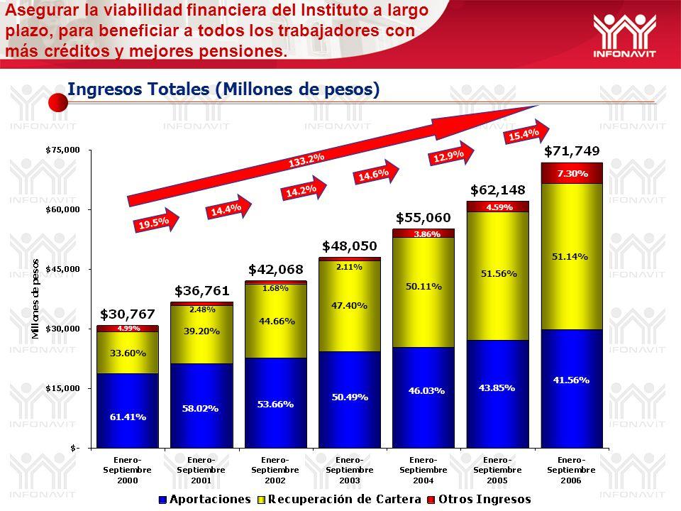 Ingresos Totales (Millones de pesos) Asegurar la viabilidad financiera del Instituto a largo plazo, para beneficiar a todos los trabajadores con más c