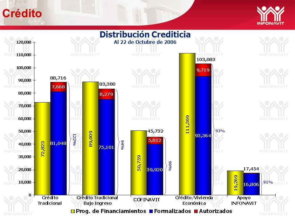 Distribución Crediticia Al 22 de Octubre de 2006 91% 94% 122% 93% 90% Crédito