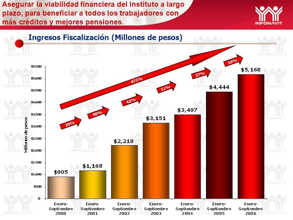 Ingresos Fiscalización (Millones de pesos) Asegurar la viabilidad financiera del Instituto a largo plazo, para beneficiar a todos los trabajadores con
