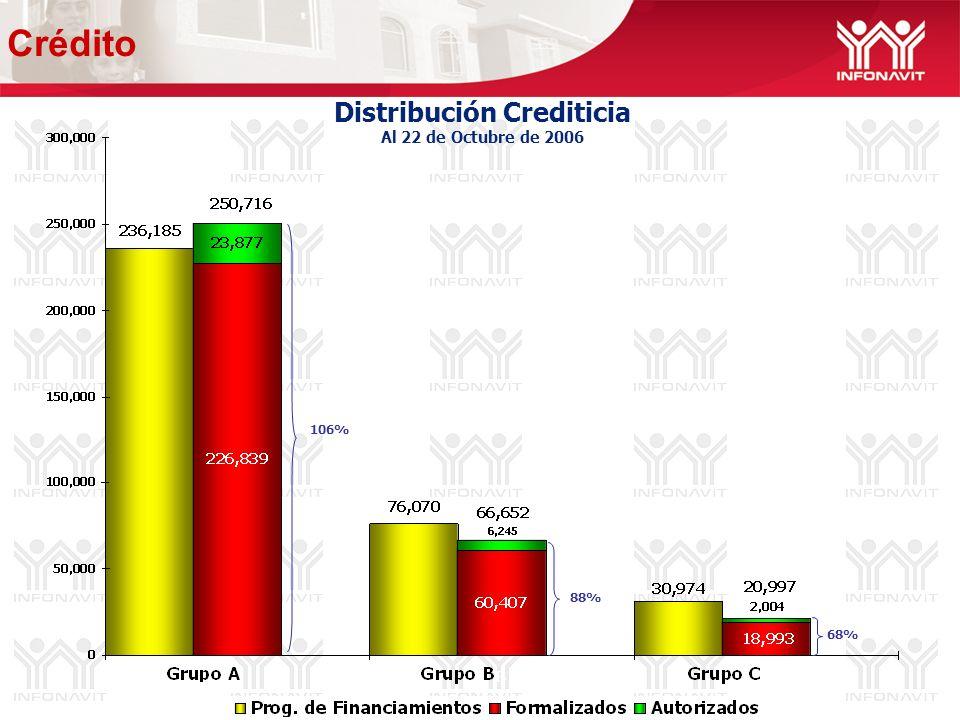 Distribución Crediticia Al 22 de Octubre de 2006 106% 88% 68% Crédito