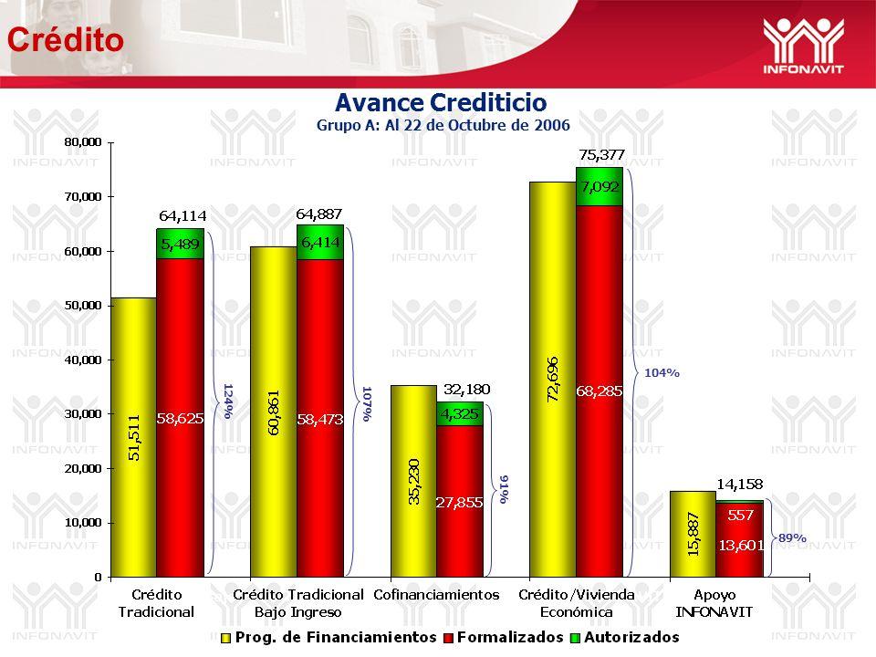 Avance Crediticio Grupo A: Al 22 de Octubre de 2006 107% 104% 89% 124% 91% Crédito