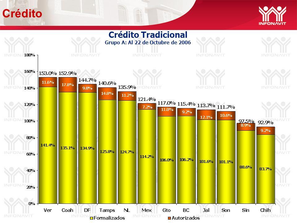 Crédito Tradicional Grupo A: Al 22 de Octubre de 2006 Crédito