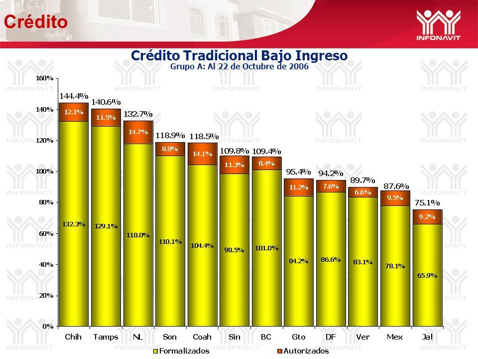 Crédito Tradicional Bajo Ingreso Grupo A: Al 22 de Octubre de 2006 Crédito