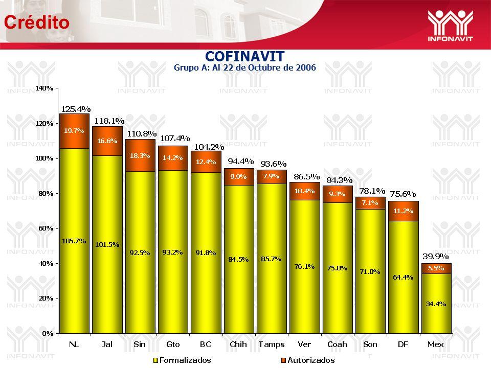 COFINAVIT Grupo A: Al 22 de Octubre de 2006 Crédito