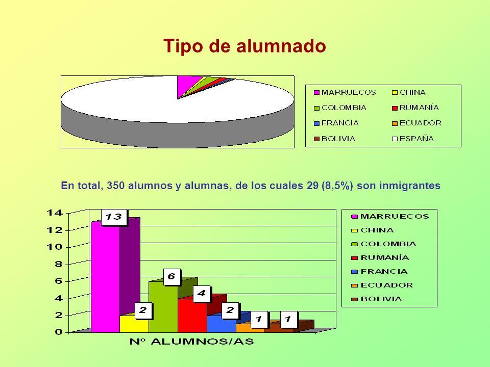 Tipo de alumnado En total, 350 alumnos y alumnas, de los cuales 29 (8,5%) son inmigrantes