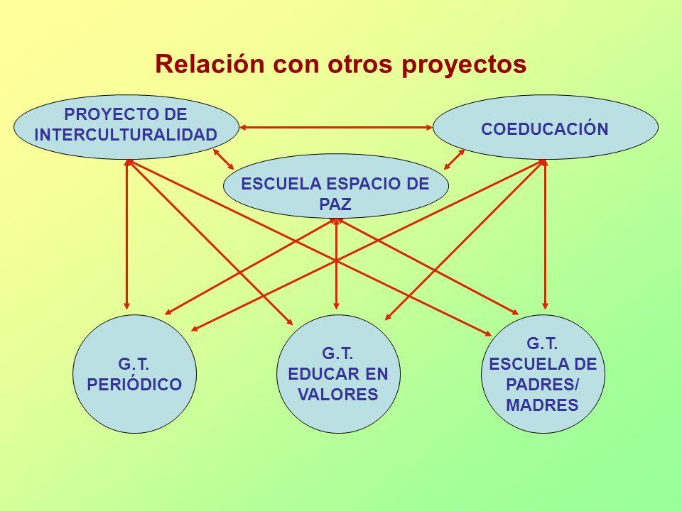 Relación con otros proyectos PROYECTO DE INTERCULTURALIDAD ESCUELA ESPACIO DE PAZ COEDUCACIÓN G.T. PERIÓDICO G.T. EDUCAR EN VALORES G.T. ESCUELA DE PA