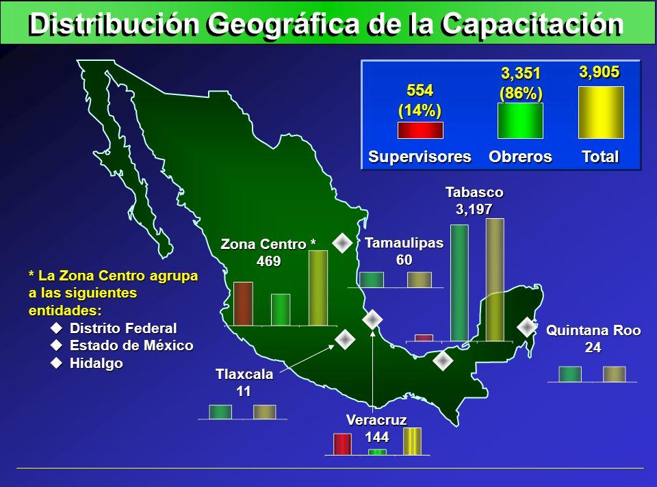 Distribución Geográfica de la Capacitación Tamaulipas60 Veracruz144 Tlaxcala11 Tabasco3,197 Quintana Roo 24 Zona Centro * 469 * La Zona Centro agrupa