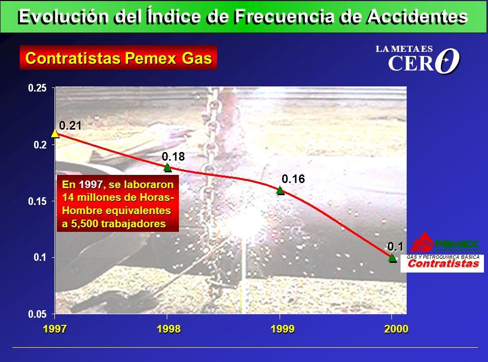 1998200019991997 Evolución del Índice de Frecuencia de Accidentes Contratistas Pemex Gas 0.18 0.16 0.1 0.21O LA META ES CER Contratistas GAS Y PETROQU