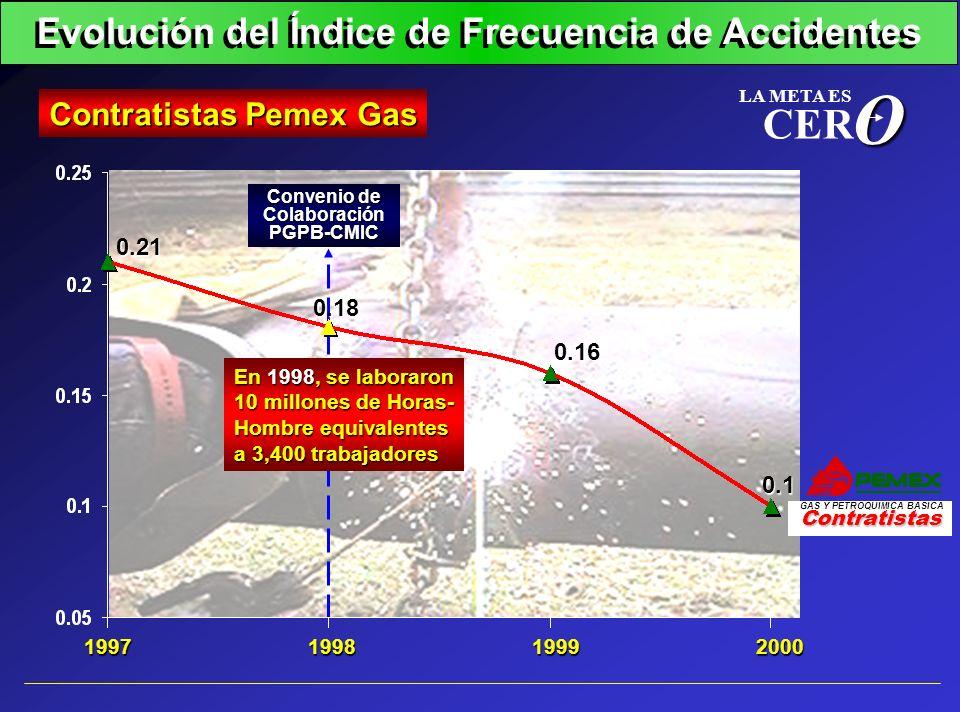 1998200019991997 Evolución del Índice de Frecuencia de Accidentes Contratistas Pemex Gas 0.16 0.1 0.21O LA META ES CER Contratistas GAS Y PETROQUIMICA